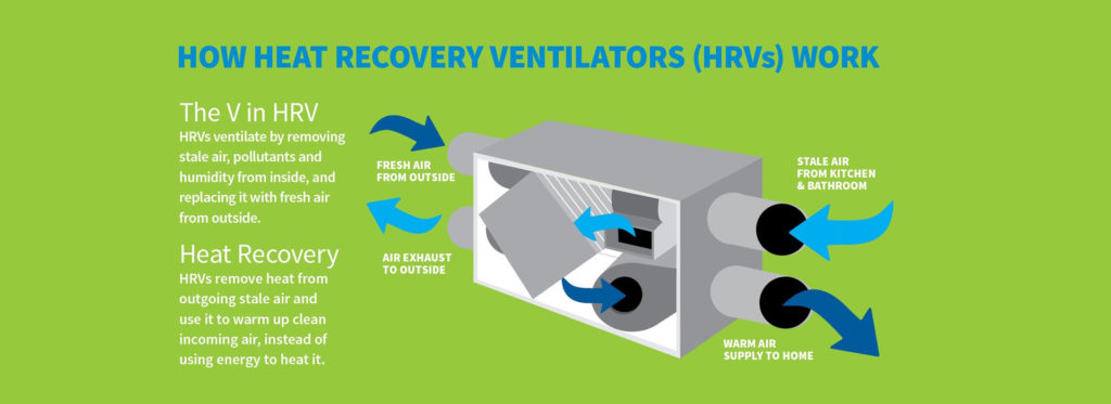 How Heat Recover Ventilators Work